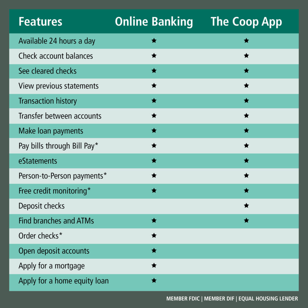 Features of our Online and Mobile Accounts. Learn more at https://www.thecooperativebankofcapecod.com/personal/electronic-banking/